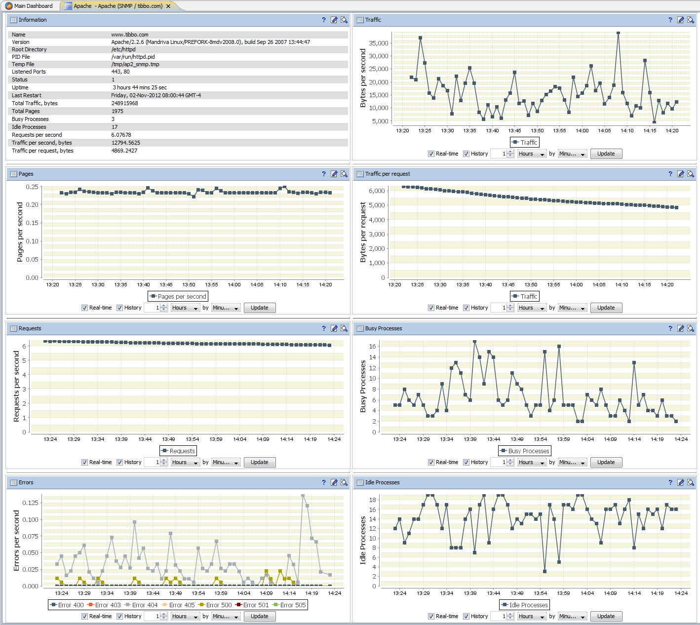 SNMP Monitoring and Management, SNMP Data Processing