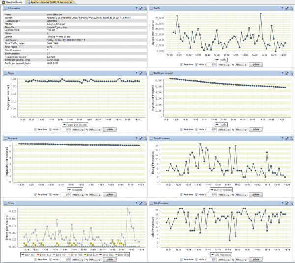 Apache Web Server Dashboard