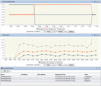 VoIP and IP SLA monitoring. Visualization and alerting for all IP SLA test types.