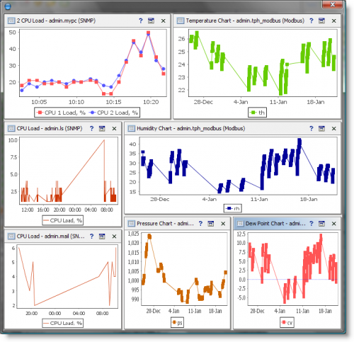 Variable-Based Charts on a Dashboard