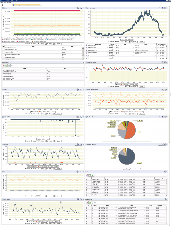 Microsoft SQL Server 2008 Monitoring